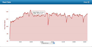 60-minute trail run. Not great numbers but quite consistent.